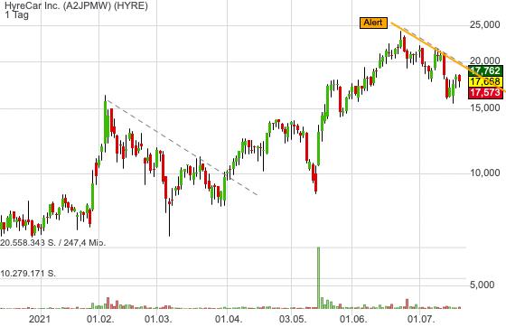 HyreCar Inc. (-0,13%)