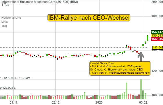 International Business Machines Corp (4,68%)