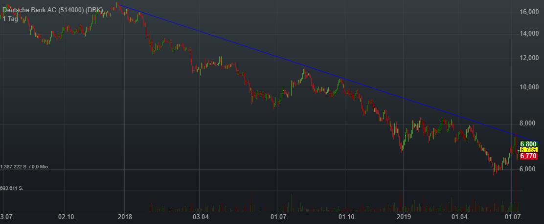 Deutsche Bank AG (2,32%)