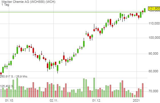 Wacker Chemie AG (2,57%)