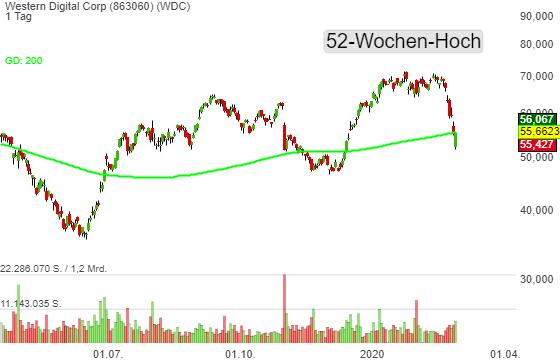 Western Digital Corp (0,34%)