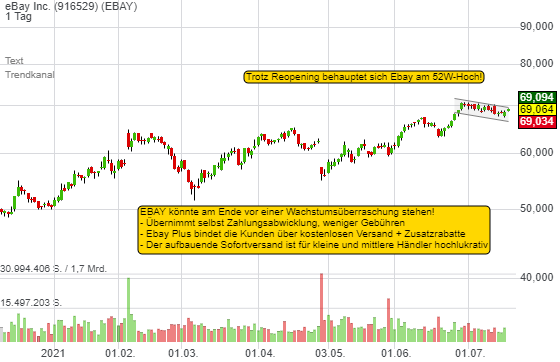 eBay Inc. (0,78%)