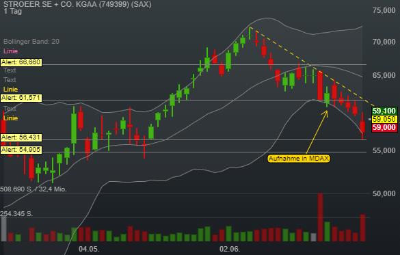 STROEER SE + CO. KGAA (3,14%)