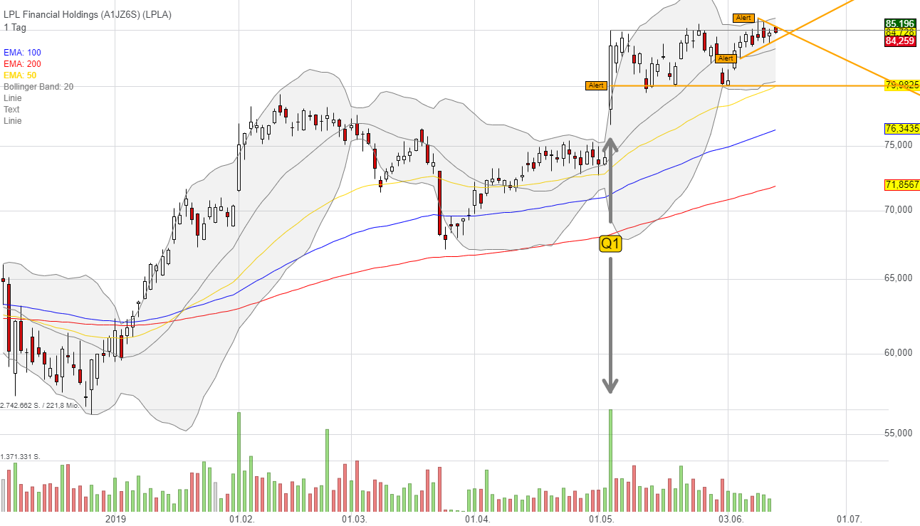 LPL Financial Holdings (-0,01%)