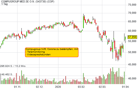 COMPUGROUP MED.SE O.N. (1,97%)