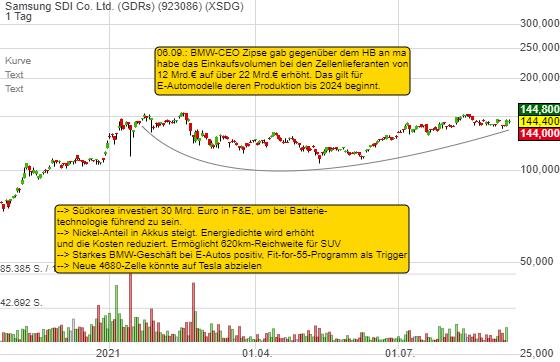 Samsung SDI Co. Ltd. (GDRs) (-1,10%)