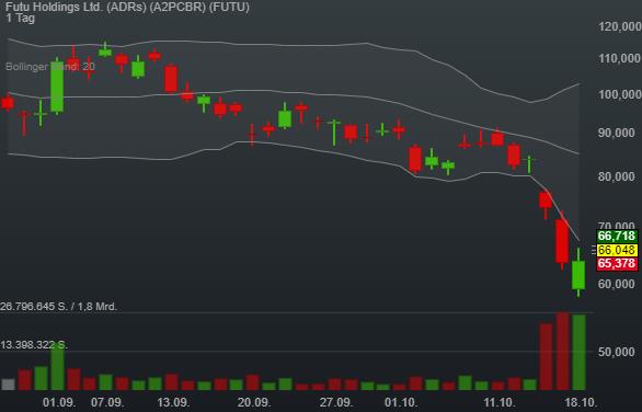 Futu Holdings Ltd. (ADRs) (3,23%)