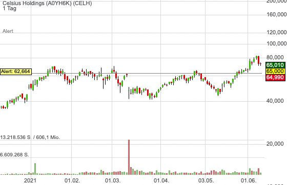 Celsius Holdings (-10,63%)