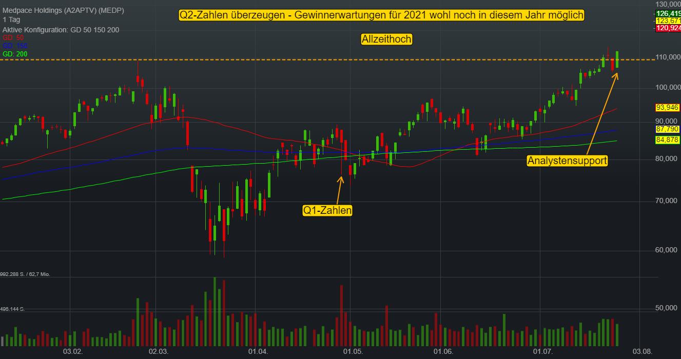 Medpace Holdings (10,11%)