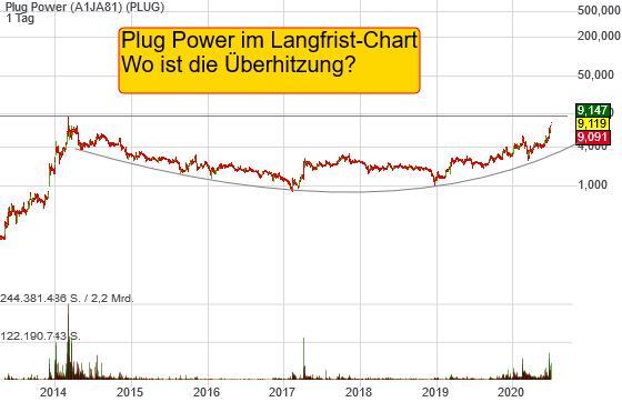 Plug Power (2,81%)