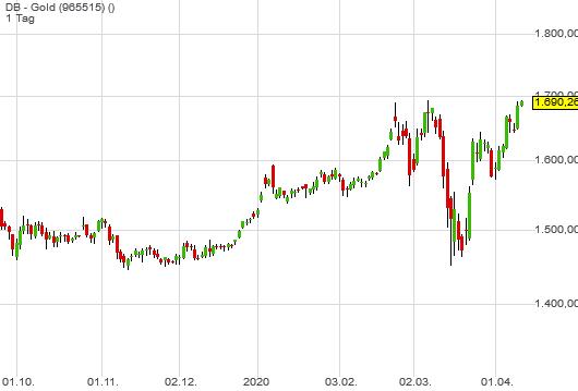 DB - Gold (0,34%)