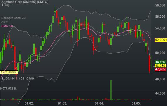 Semtech Corp (0,06%)
