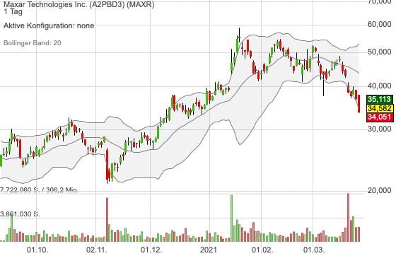 Maxar Technologies Inc. (2,53%)