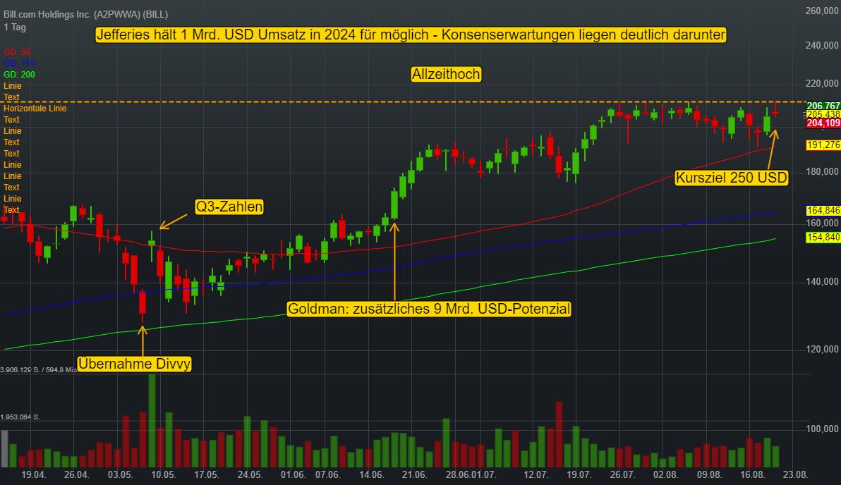 Bill.com Holdings Inc. (-0,23%)