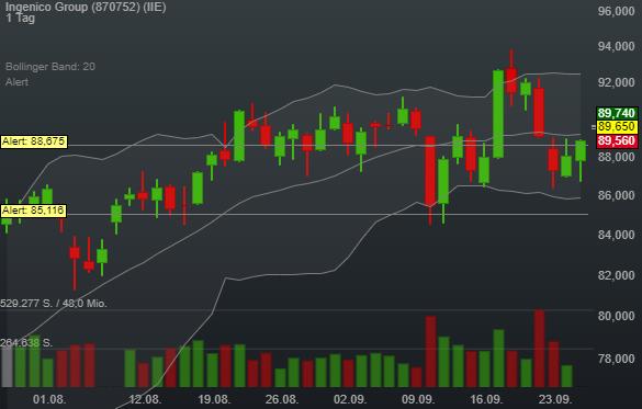 Ingenico Group (0,75%)