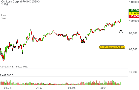 Oshkosh Corp. (4,45%)