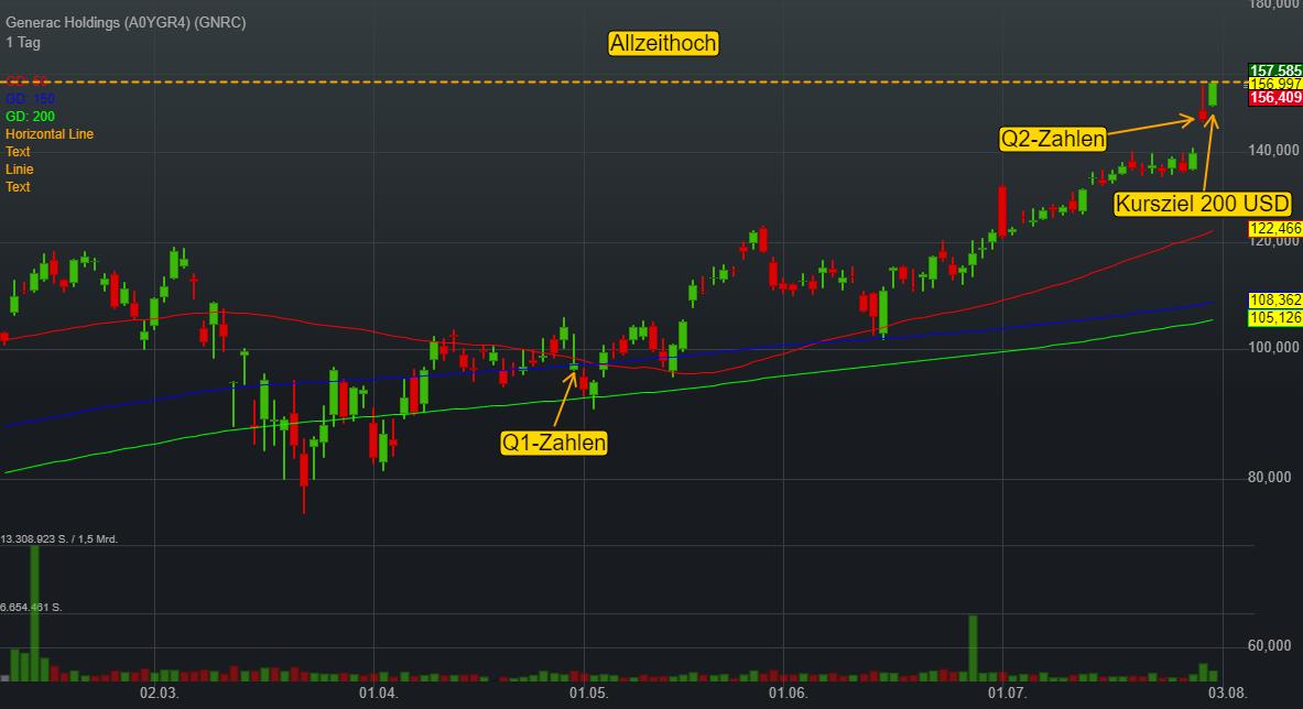 Generac Holdings (-0,37%)