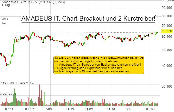 Amadeus IT Group S.A. (2,81%)