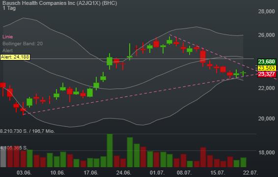 Bausch Health Companies Inc (1,40%)