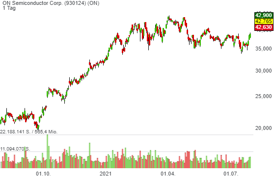 ON Semiconductor Corp. (9,48%)