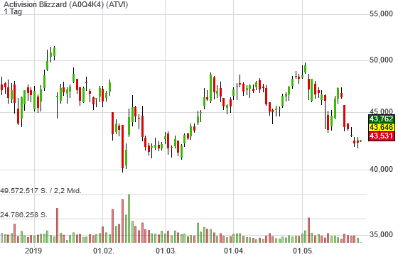 Activision Blizzard (2,72%)