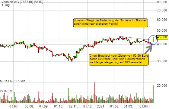Vossloh AG (4,11%)