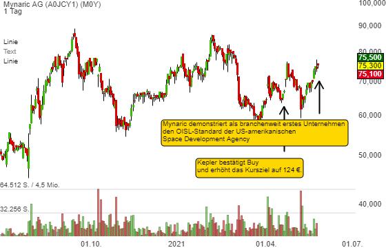 Mynaric AG (1,55%)