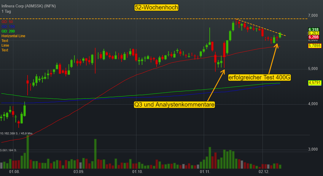 Infinera Corp (-0,43%)
