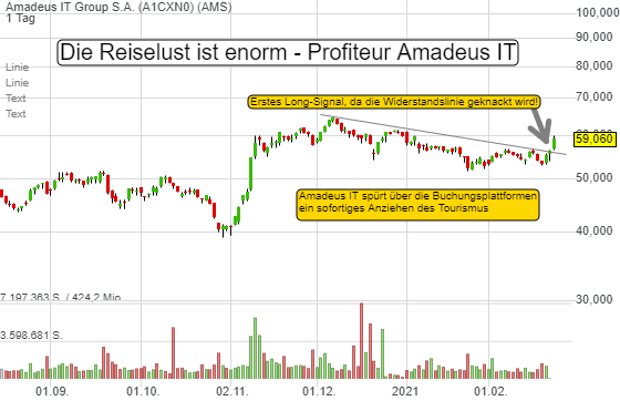 Amadeus IT Group S.A. (5,09%)