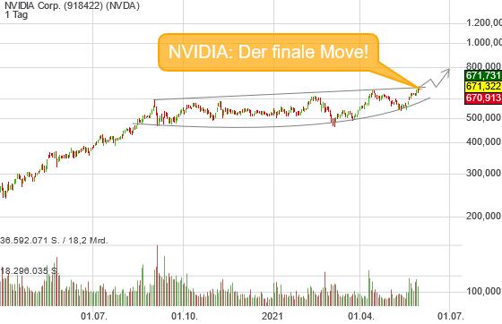 NVIDIA Corp. (3,19%)