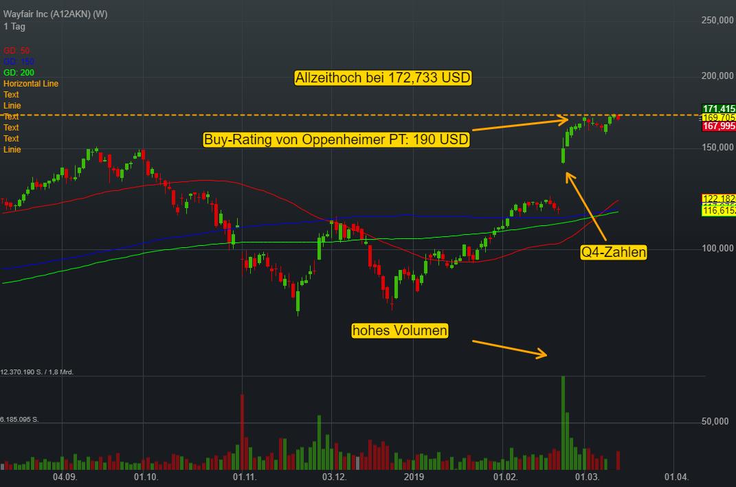 Wayfair Inc (0,58%)
