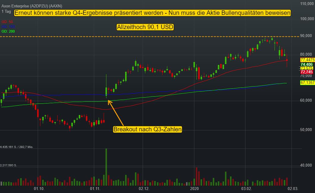 Axon Enterprise (-4,60%)