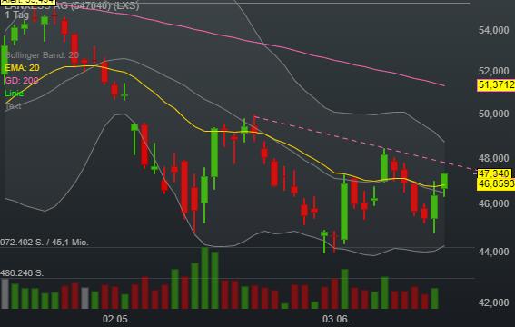 LANXESS AG (1,98%)