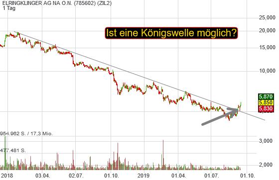 ELRINGKLINGER AG NA O.N. (5,03%)