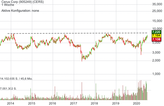 Cerus Corp (0,62%)