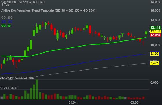 GoPro Inc. (15,90%)