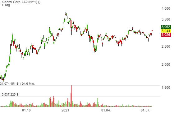 Xiaomi Corp. (4,45%)