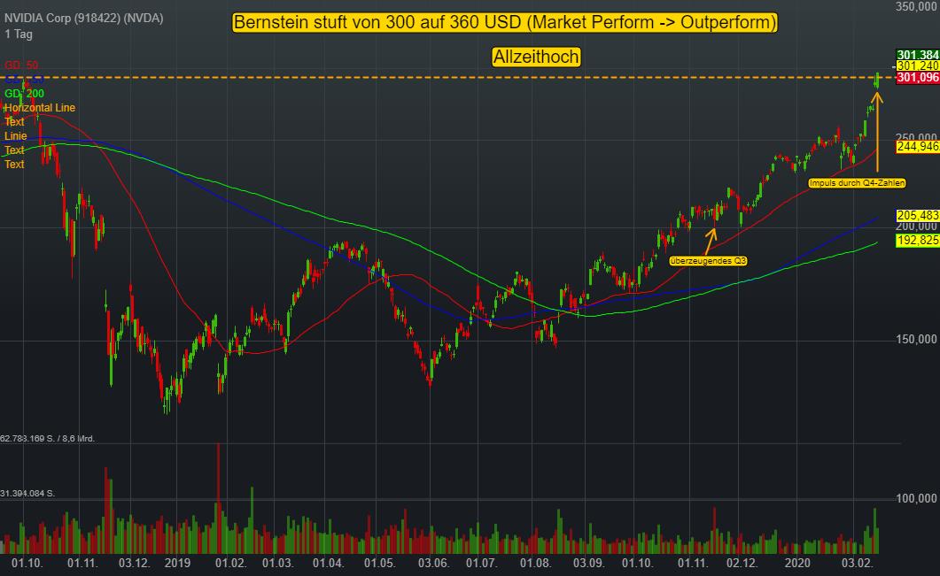 NVIDIA Corp (1,57%)