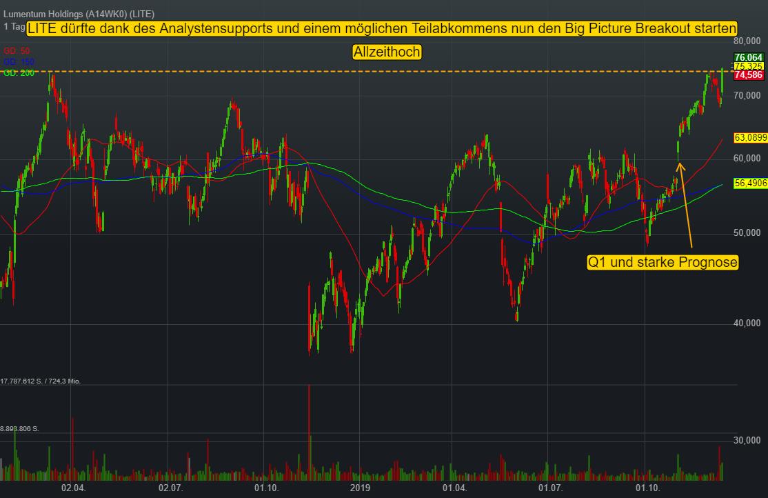 Lumentum Holdings (0,39%)