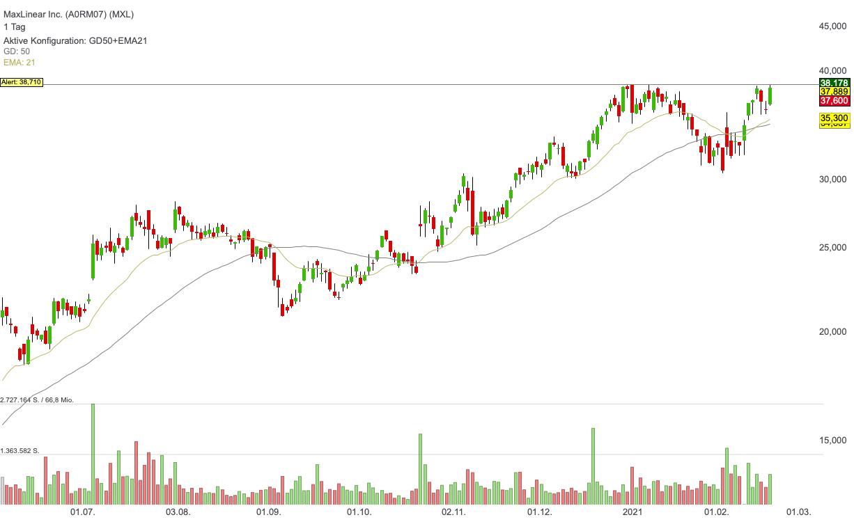 MaxLinear Inc. (-1,15%)