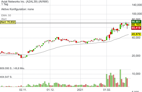 Aviat Networks Inc. (-0,12%)