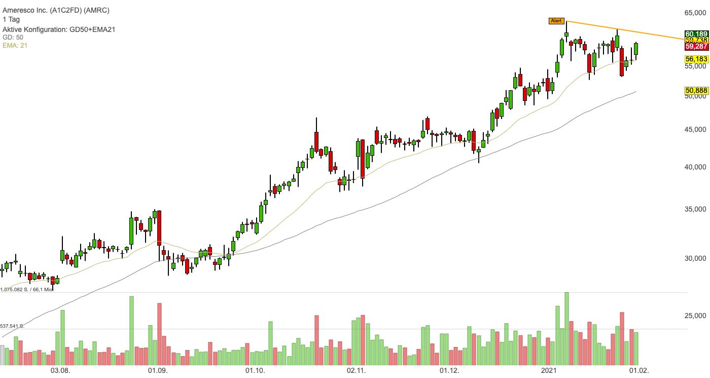 Ameresco Inc. (0,81%)