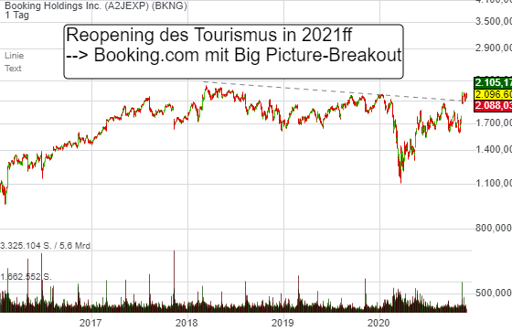 Booking Holdings Inc. (1,59%)