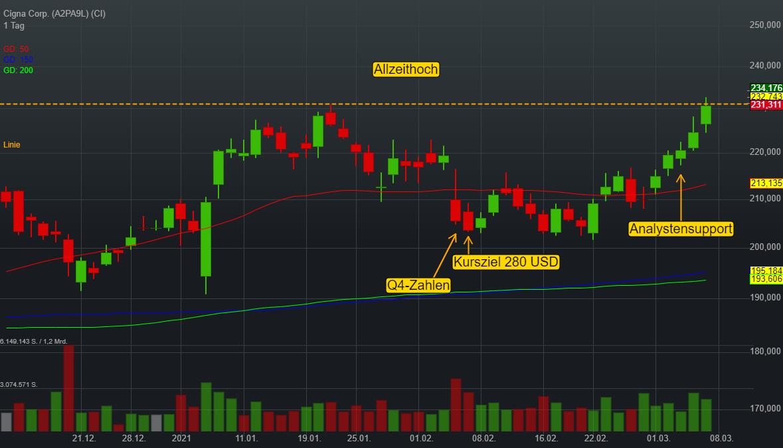 Cigna Corp. (0,92%)