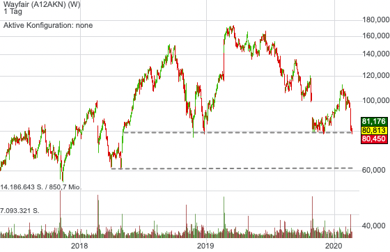Wayfair (0,23%)