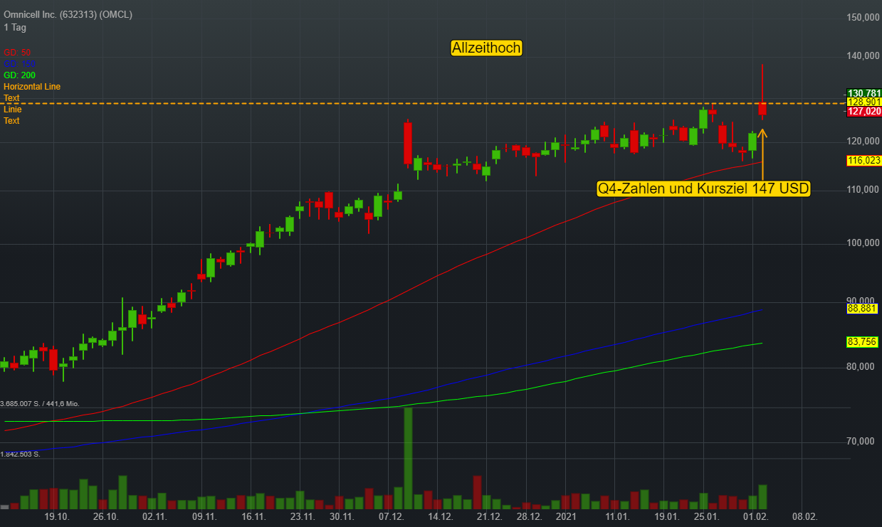 Omnicell Inc. (2,24%)