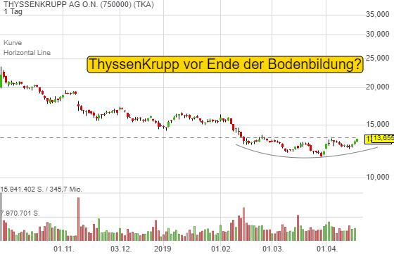 THYSSENKRUPP AG O.N. (2,09%)
