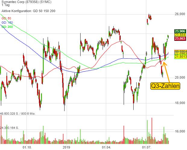 Symantec Corp (0,52%)