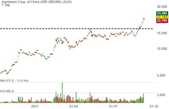 Aluminium Corp. of China ADR (7,75%)