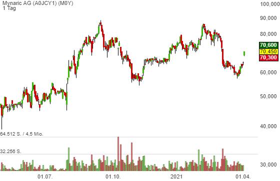 Mynaric AG (9,56%)